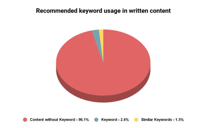 Recommended keyword usage in written content